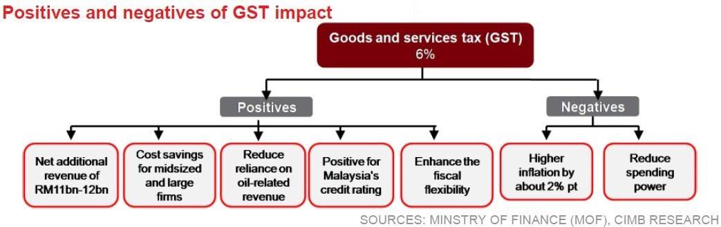 GST-Malaysia1