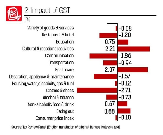 gst-impact-cost-malaysia